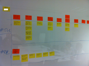 Projet-IT-Kanban-Story-Mapping